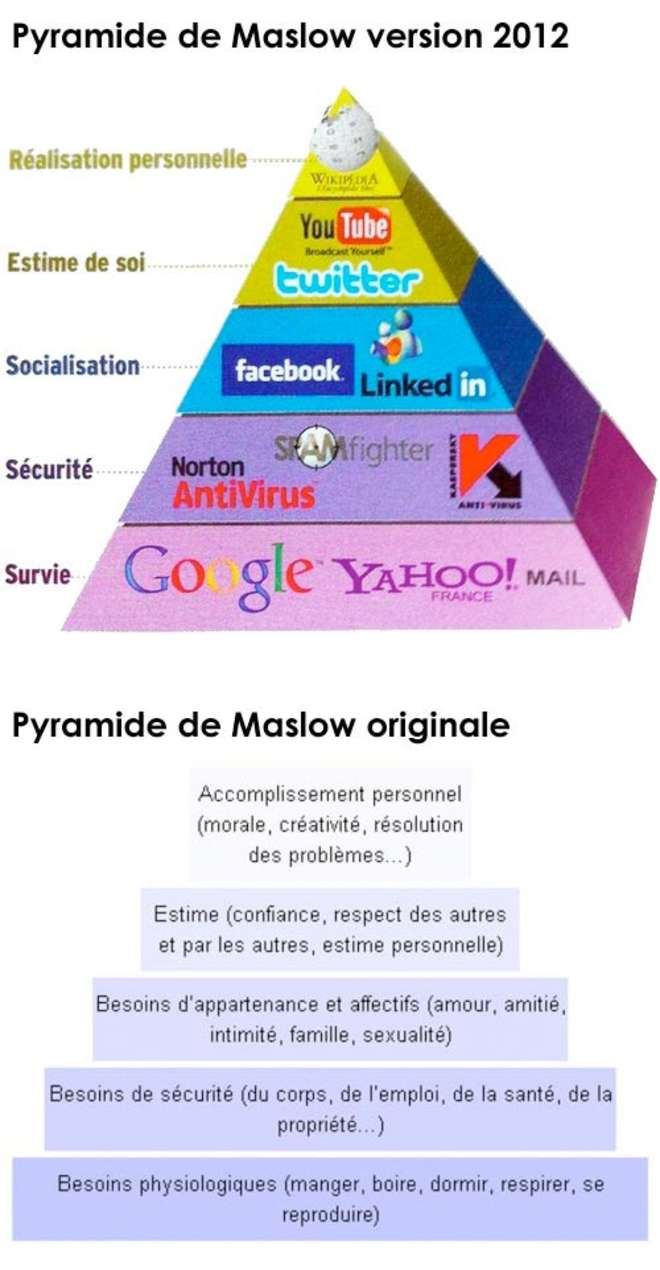 la pyramide de maslow version 2 0