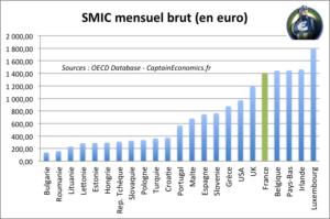 smic mensuel-europe