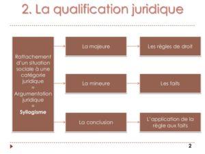 la-qualification-juridique