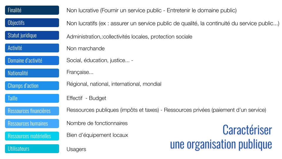 Diversité des organisations publiques