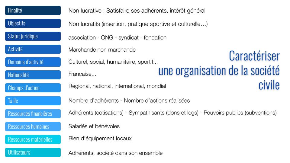 Diversité des organisations-de-la-societe-civile